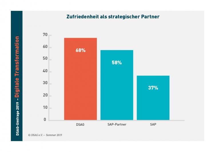 Satisfaction as a strategic partner